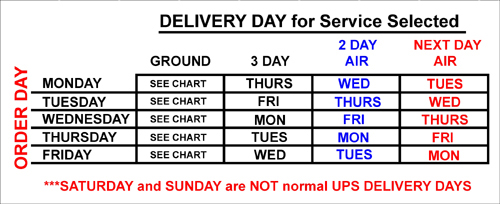 Denny's Driveshafts UPS Order/Delivery Day Chart